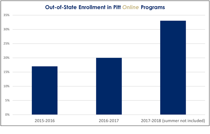 Out-of-state enrollment in Pitt Online programs as of Spring 2018.
