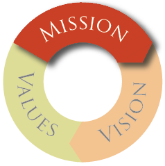 Mission, Vision & Values - Mission Graphic