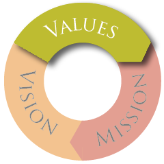 Mission, Vision & Values - Values Graphic