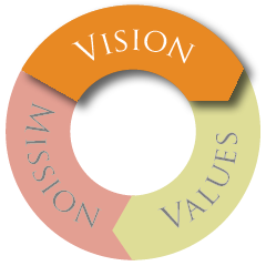Mission, Vision & Values - Vision Graphic