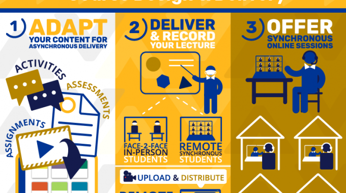 Flex@Pitt Course Design & Delivery: Adapt, Deliver And Offer