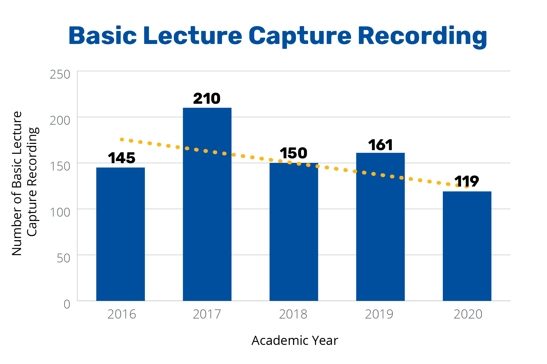 Annual Report 2020 - Basic Lecture Capture Recording