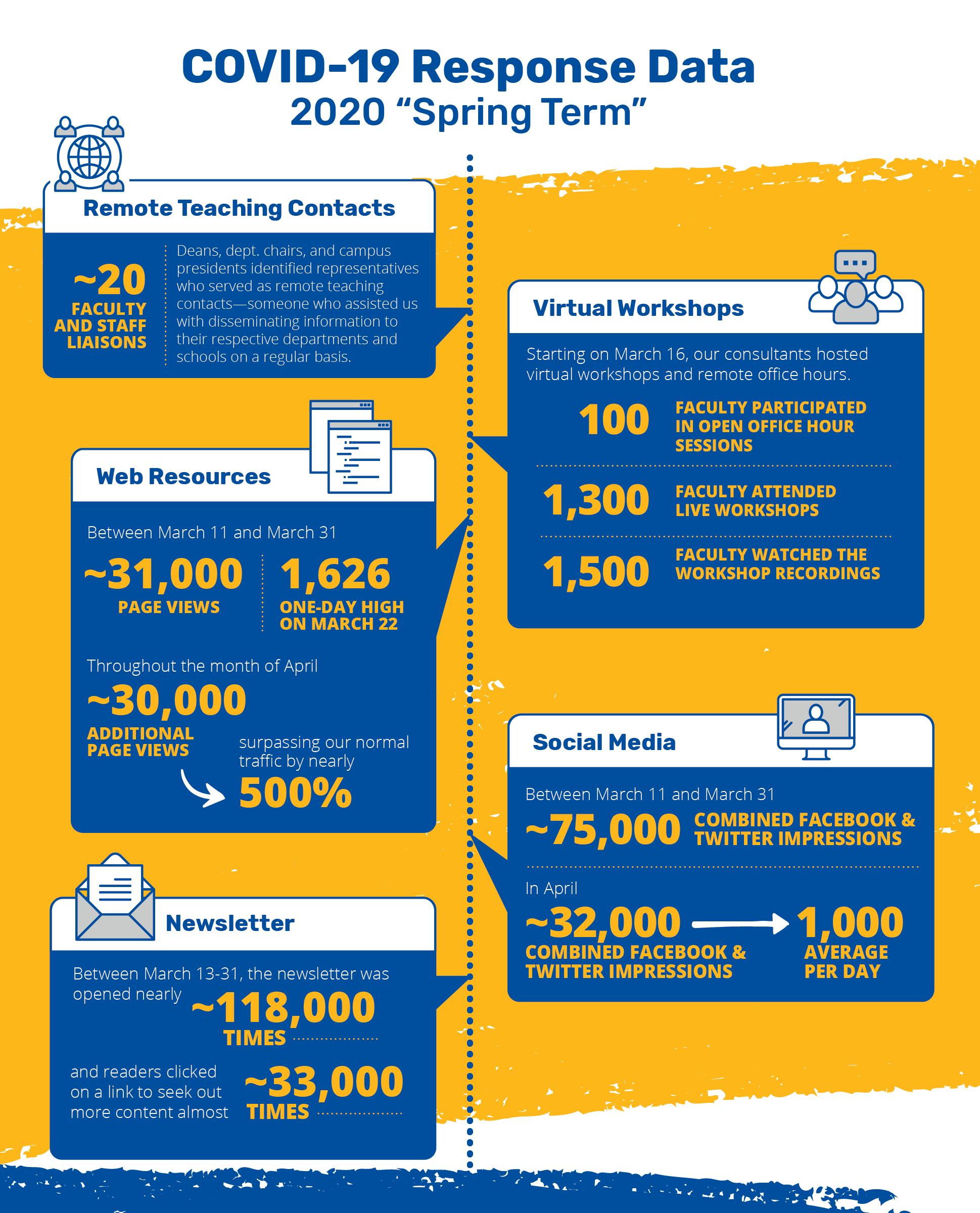 Annual Report 2020 - COVID Infographic