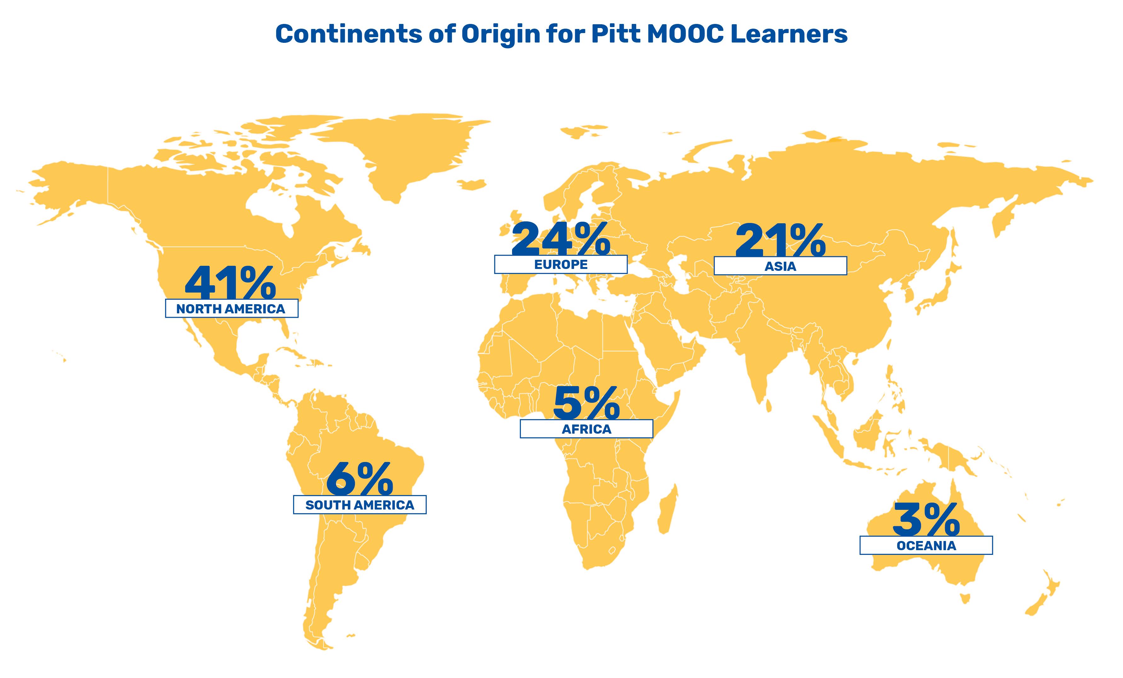 Annual Report 2020 - Continents of Origin - MOOCs