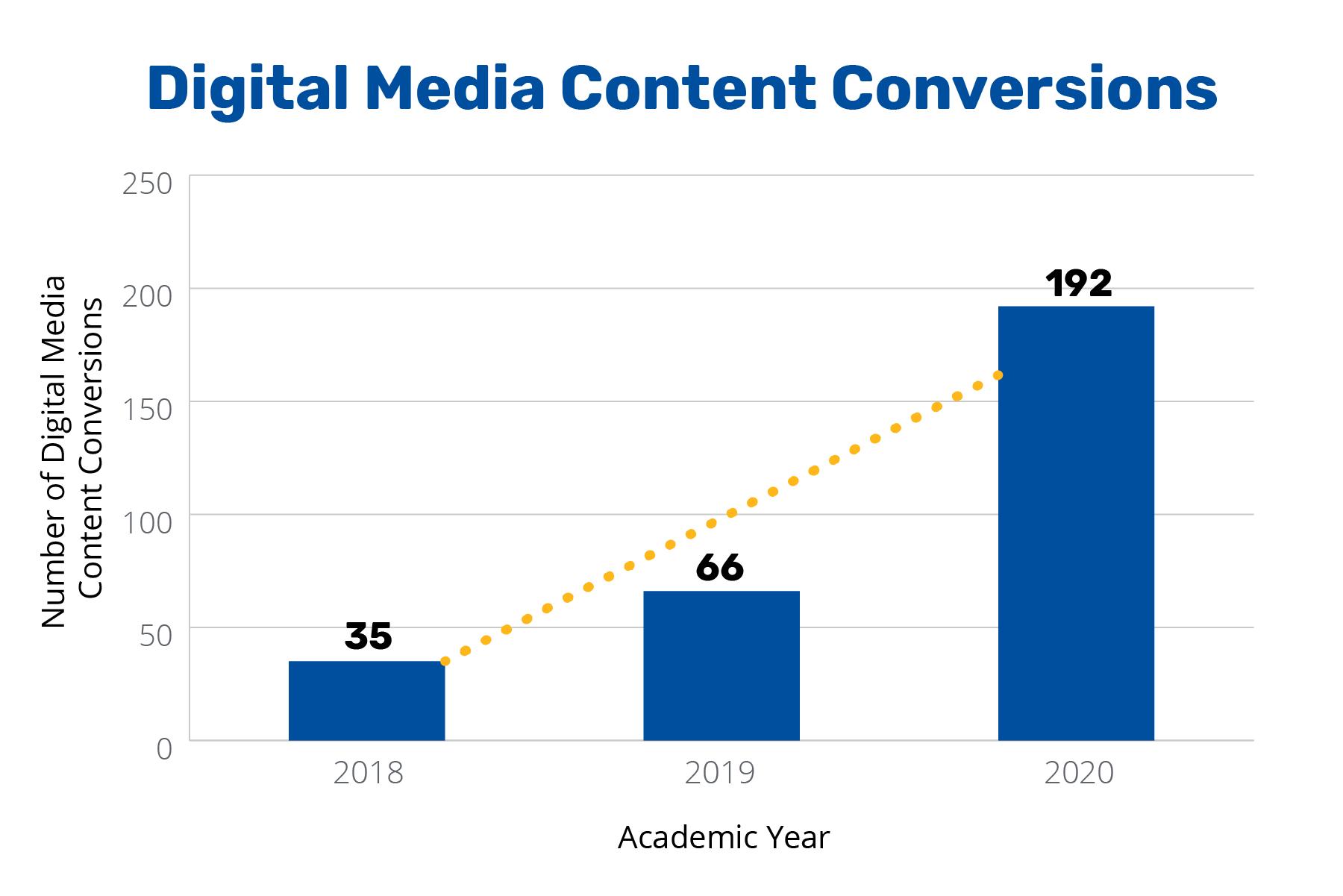 Annual Report 2020 - Digital Media Content Conversions