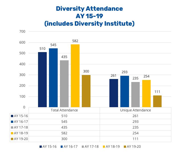 Annual Report 2020 - Diversity Institute Attendance 15-19