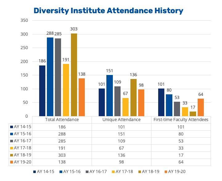 Annual Report 2020 - Diversity Institute History