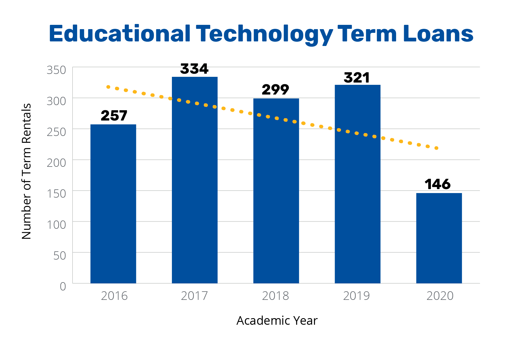 Annual Report 2020 - Educational Technology Term Loans