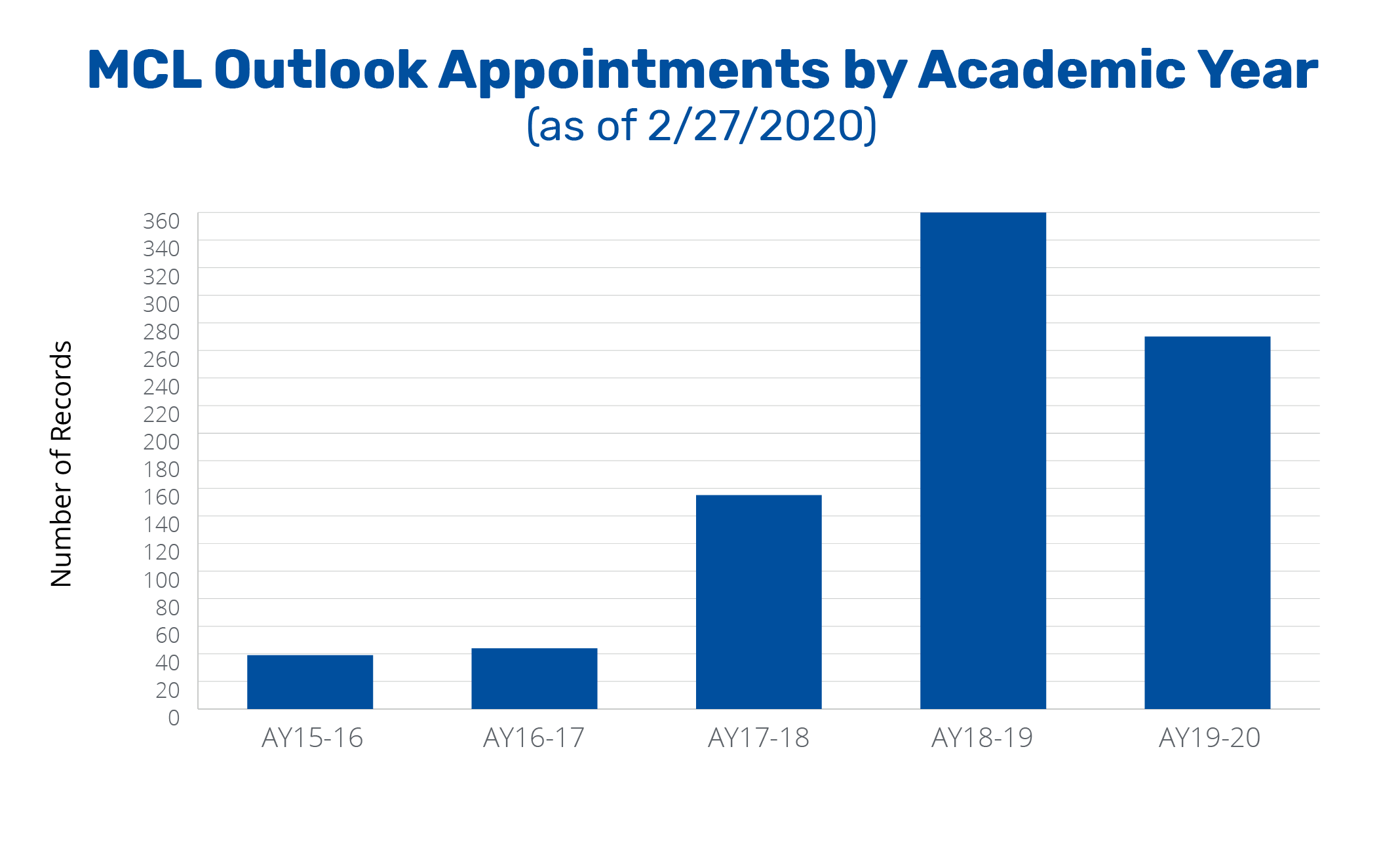 Annual Report 2020 - MCL Appointments with 2020 data