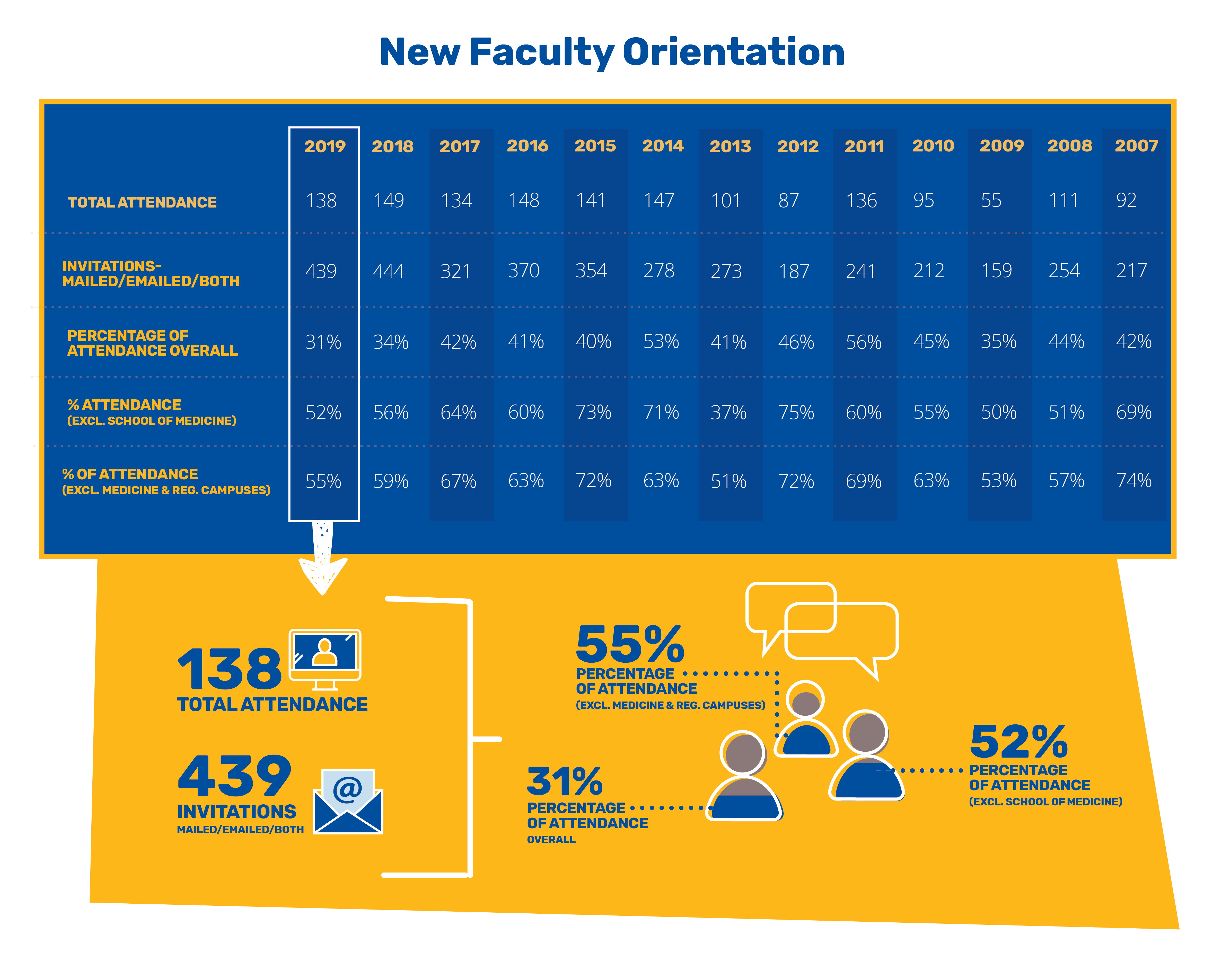 Annual Report 2020 - New Faculty Orientation