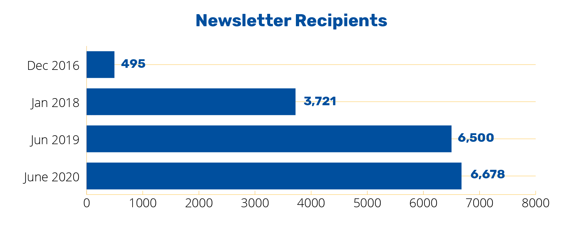 Annual Report 2020 - Teaching Center Annual Report 2020 Newsletter Recipient chart