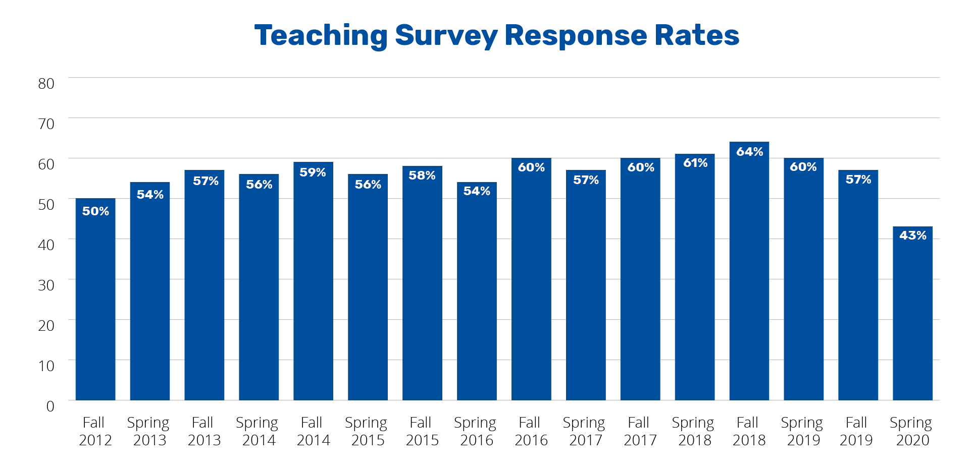 OMET Teaching Survey Response Rates from 2012-2020