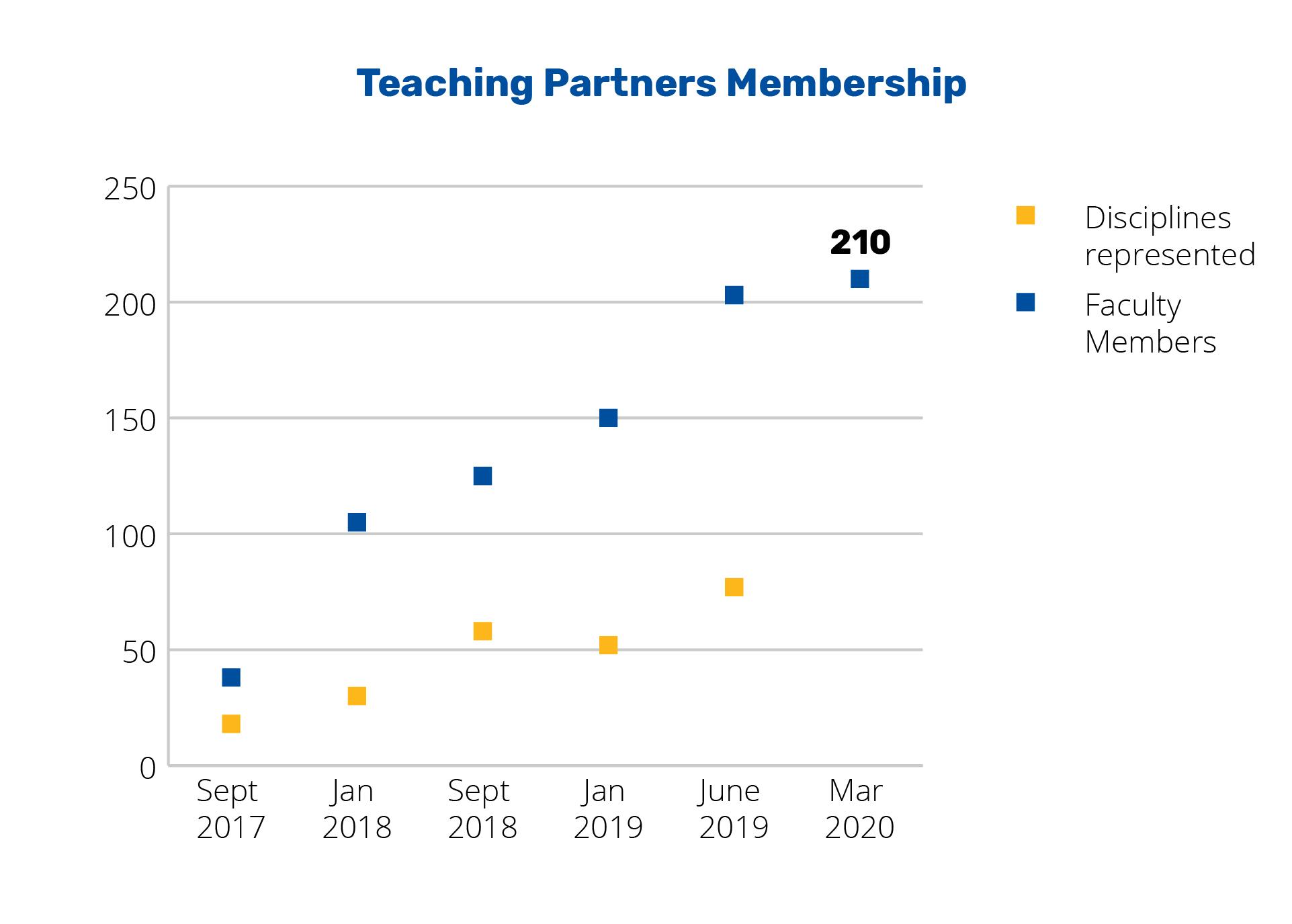 Annual Report 2020 - Teaching Partners Membership