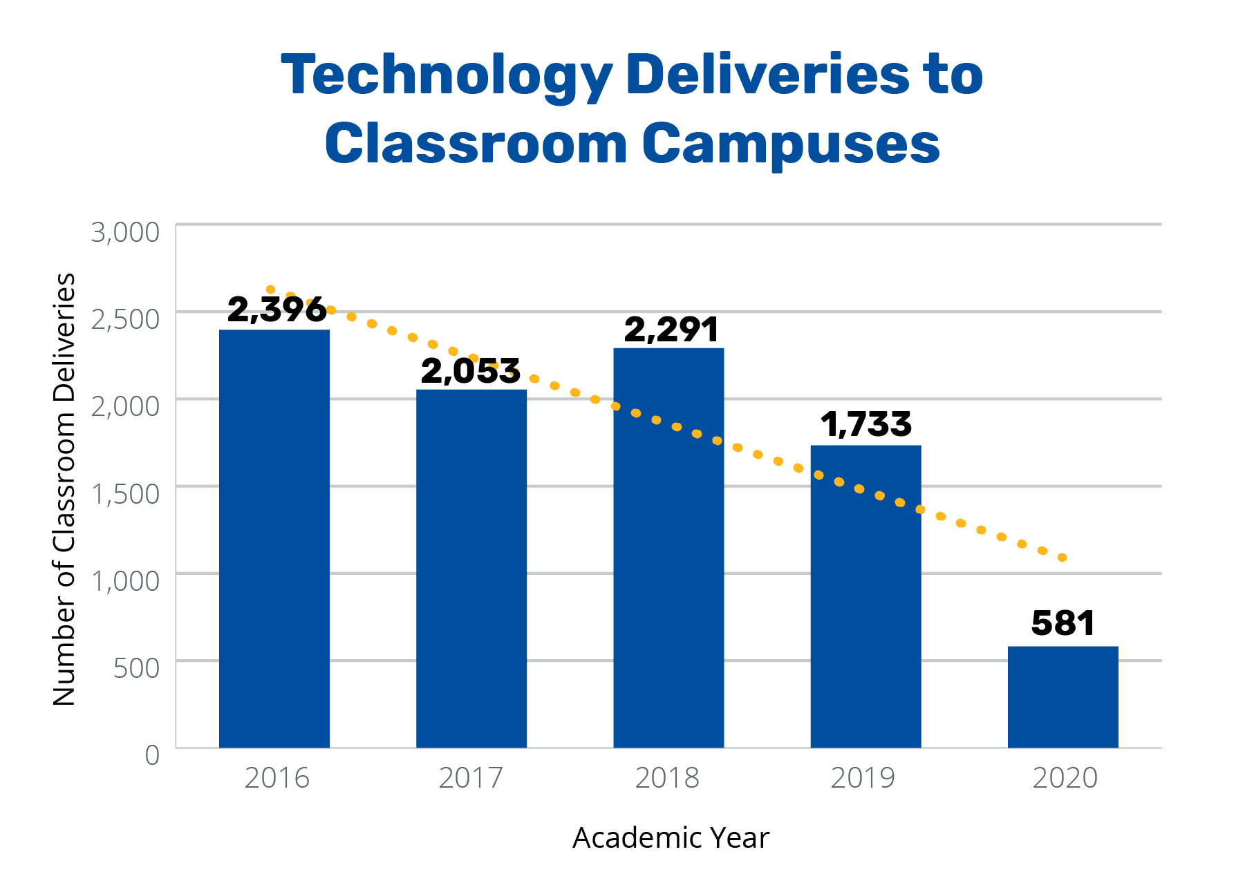 Annual Report 2020 - Technology Deliveries to Classroom Campuses