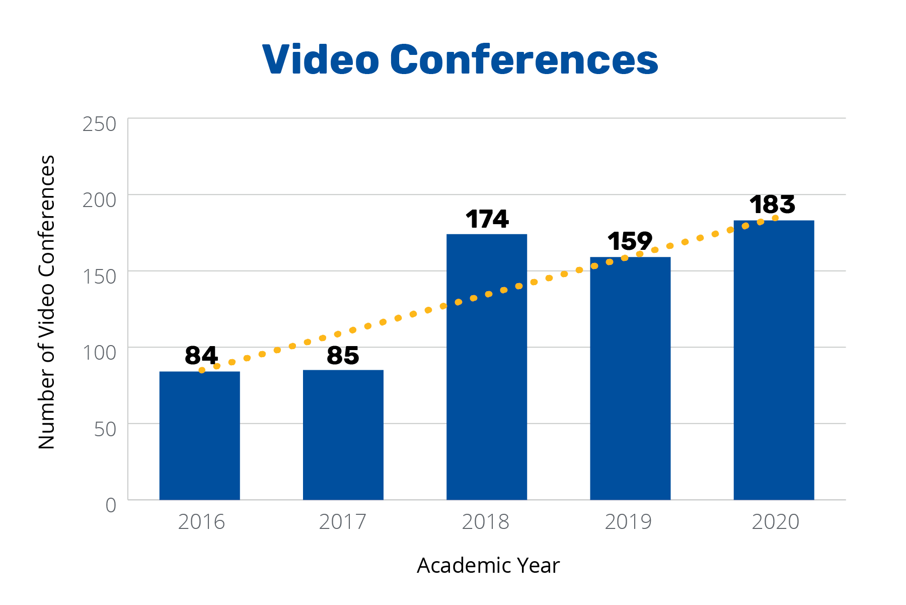 Annual Report 2020 - Video Conferences