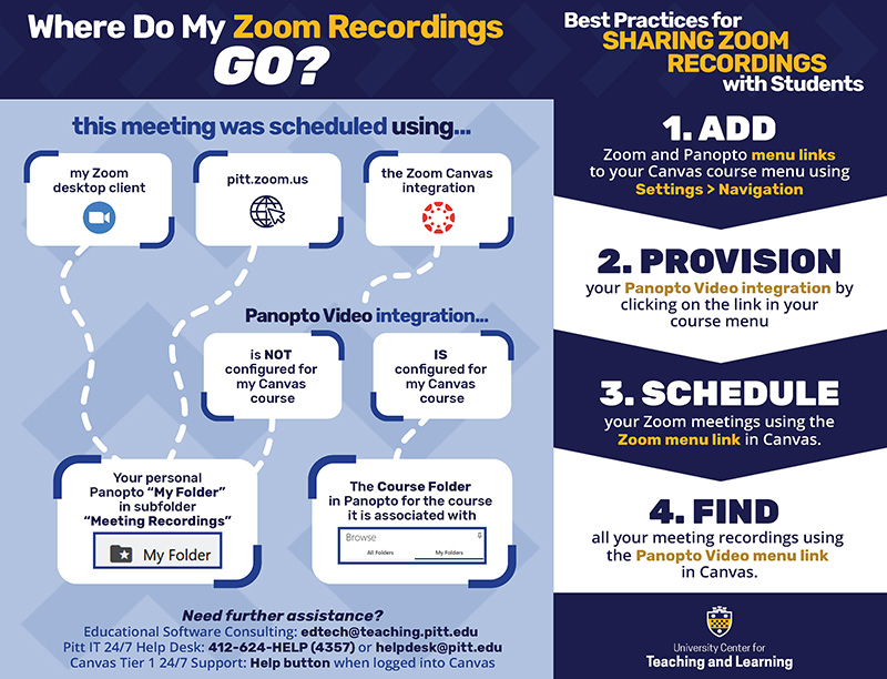 Where do my Zoom meetings go infographic. Full details follow.